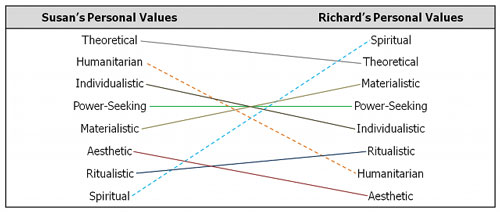 Personal Values Profile Comparison Chart